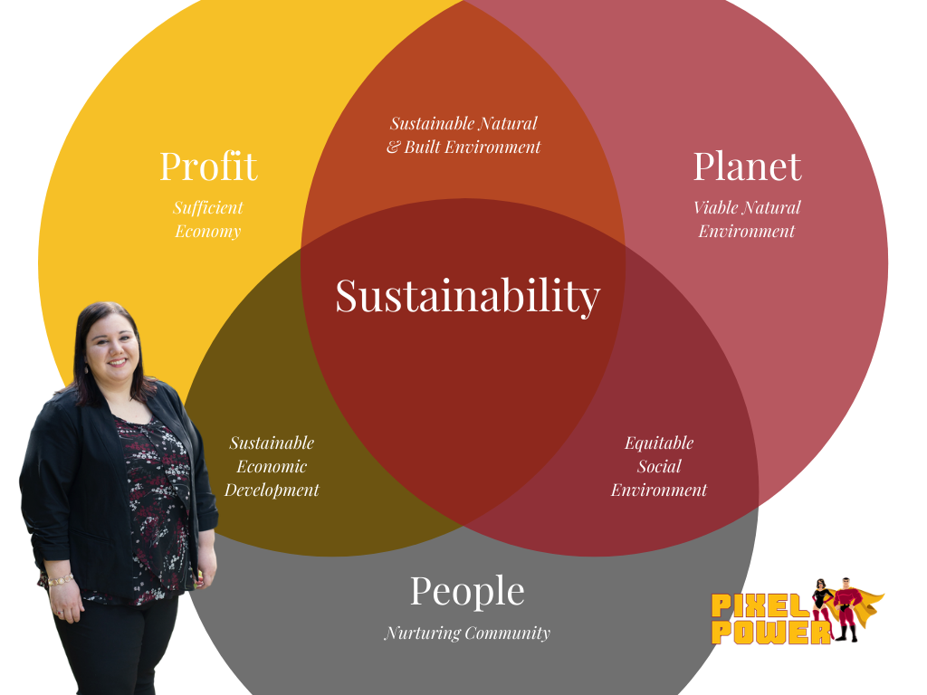 Sustainability is People, Planet, Profit
